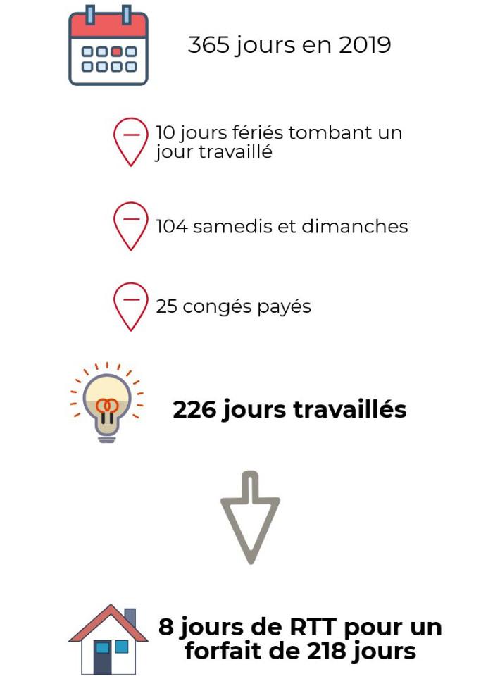 Forfait Jours En Infographie Combien De Jours Travailles