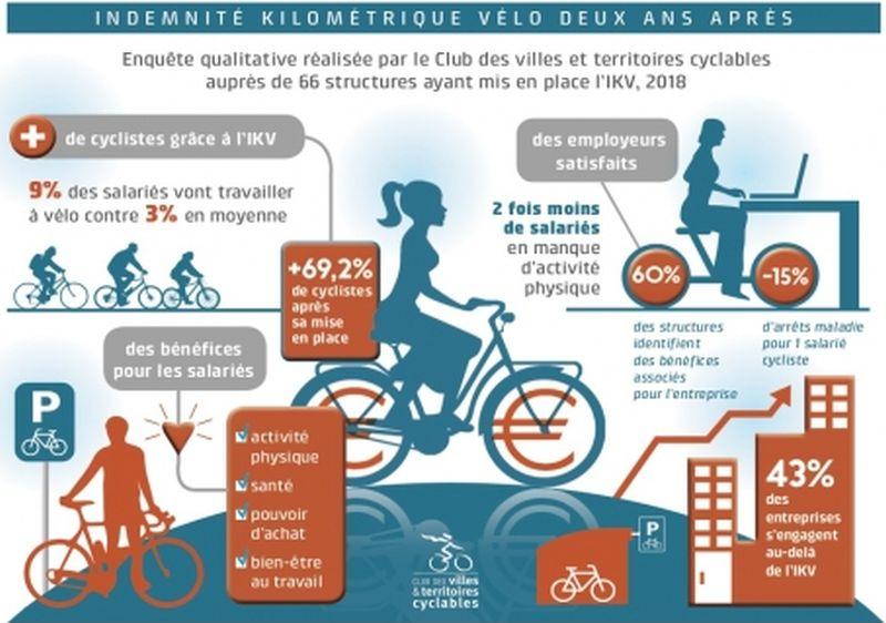 L Indemnite Kilometrique Velo En Infographie Editions Francis Lefebvre